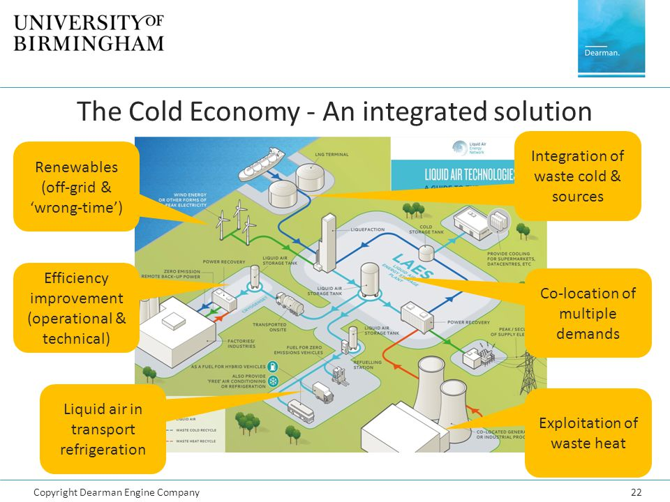 Copyright Dearman Engine Company22 The Cold Economy - An integrated solution Integration of waste cold & sources Liquid air in transport refrigeration