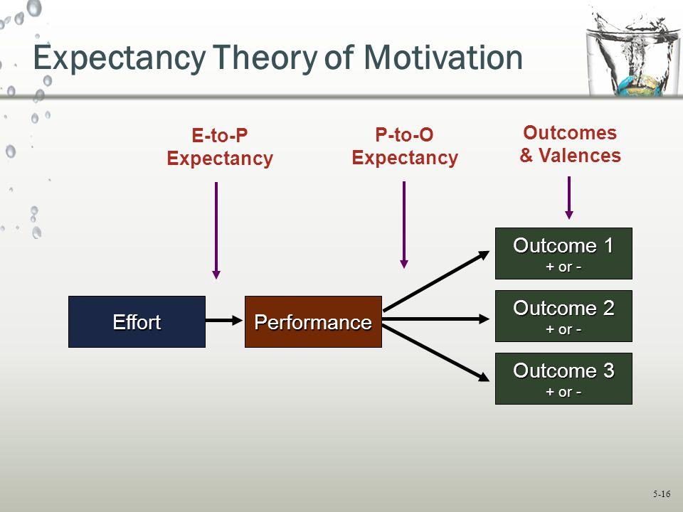5-16 E-to-P Expectancy P-to-O Expectancy Outcomes & Valences Outcome 1 + or - EffortPerformance Outcome 3 + or - Outcome 2 + or - Expectancy Theory of
