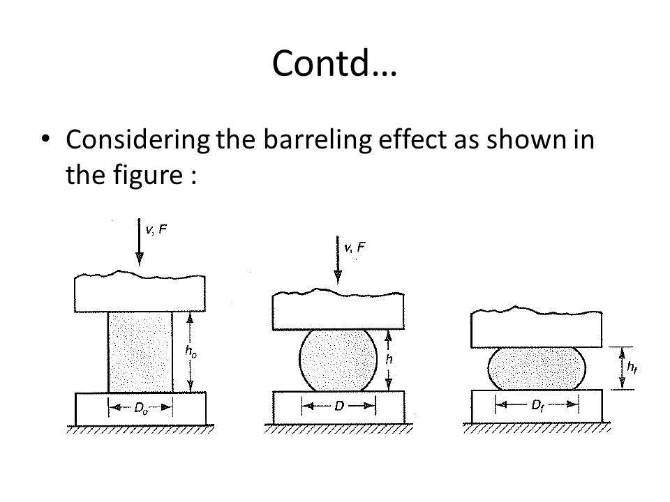 Contd… Considering the barreling effect as shown in the figure :