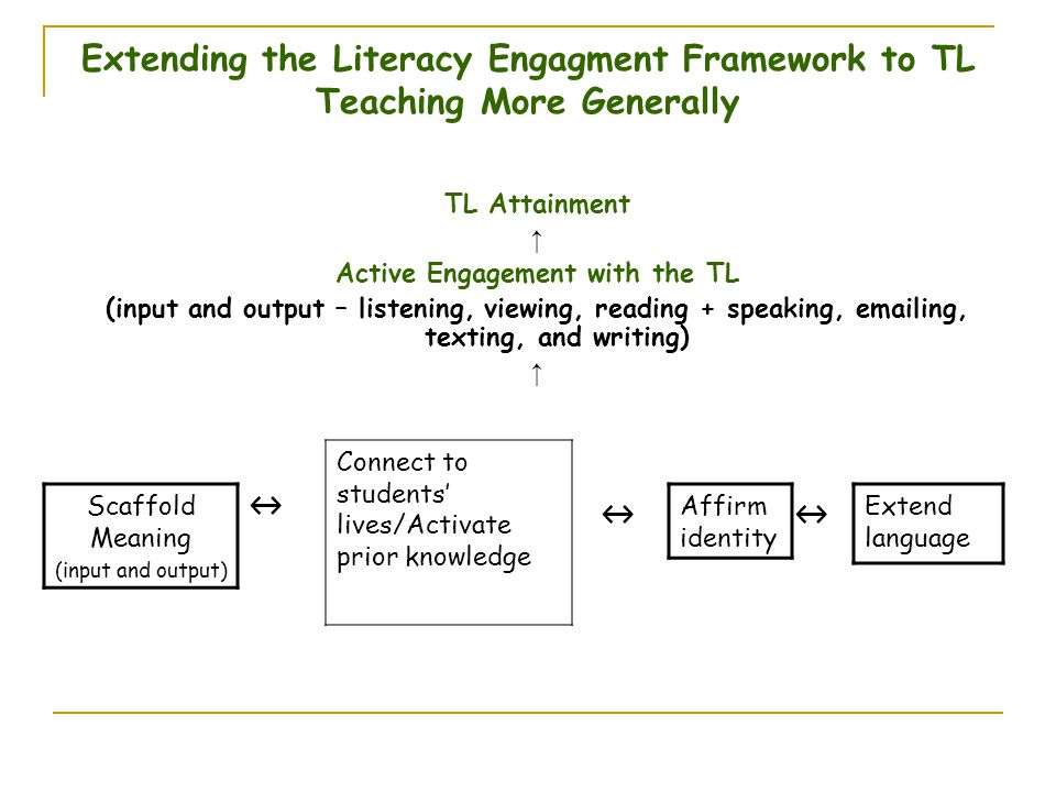 Extending the Literacy Engagment Framework to TL Teaching More Generally TL Attainment ↑ Active Engagement with the TL (input and output – listening,
