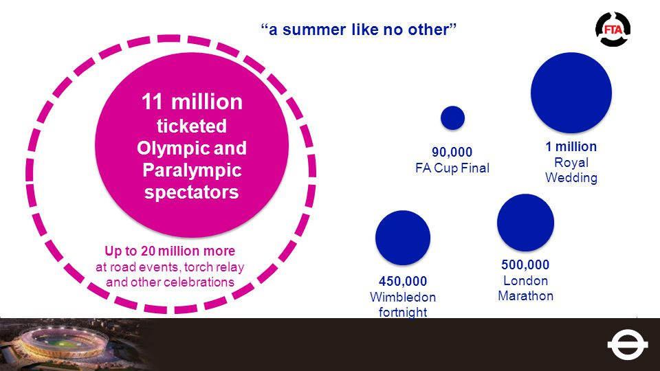 """""""a summer like no other"""" 12 11 million ticketed Olympic and Paralympic spectators 90,000 FA Cup Final Up to 20 million more at road events, torch rela"""
