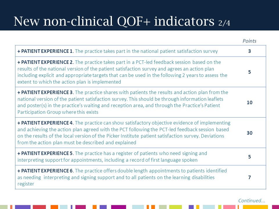 New non-clinical QOF+ indicators 2/4 + PATIENT EXPERIENCE 1.
