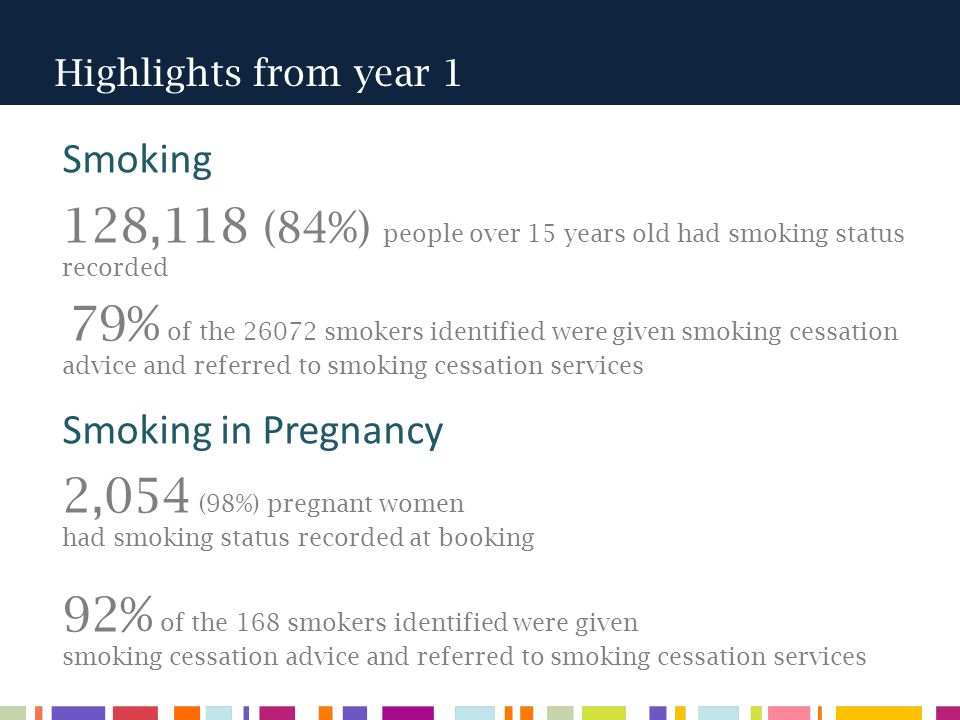 Highlights from year 1 Smoking 128,118 (84%) people over 15 years old had smoking status recorded 79% of the 26072 smokers identified were given smoking cessation advice and referred to smoking cessation services Smoking in Pregnancy 2,054 (98%) pregnant women had smoking status recorded at booking 92% of the 168 smokers identified were given smoking cessation advice and referred to smoking cessation services