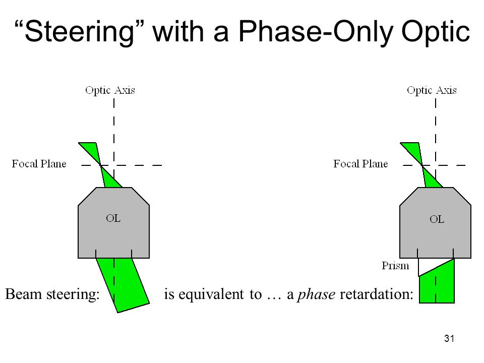 31 Steering with a Phase-Only Optic is equivalent to …Beam steering:a phase retardation: