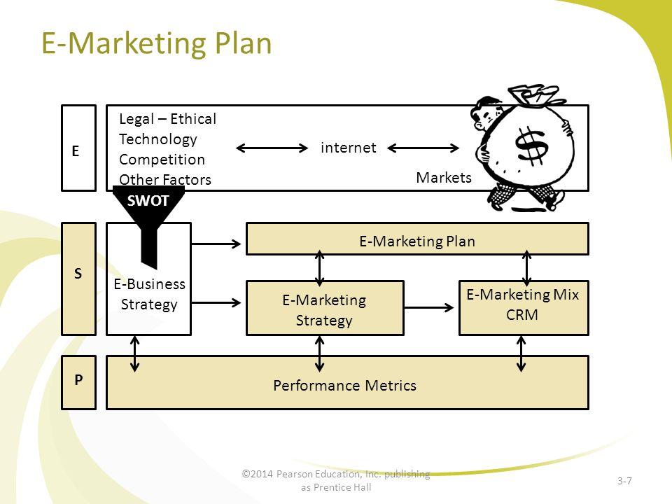 E-Marketing Plan 3-7 Legal – Ethical Technology Competition Other Factors internet Markets E E-Marketing Plan SWOT E-Business Strategy S P E-Marketing
