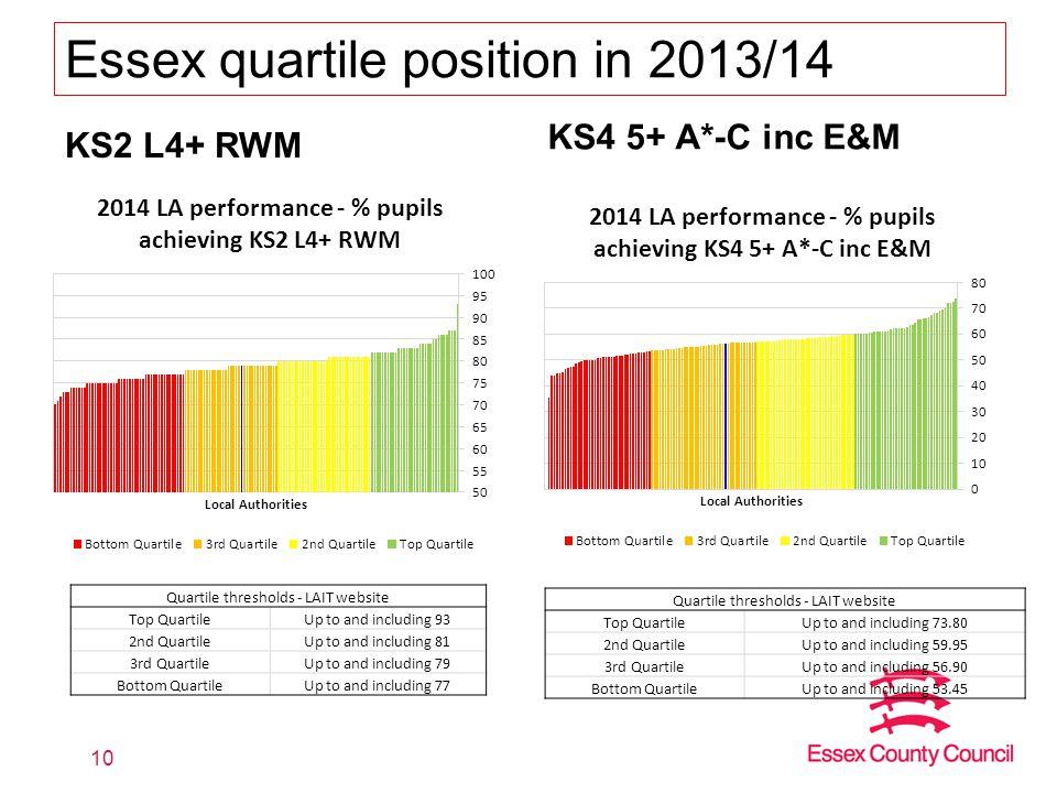 Essex quartile position in 2013/14 KS2 L4+ RWM KS4 5+ A*-C inc E&M 10 Quartile thresholds - LAIT website Top QuartileUp to and including 73.80 2nd Qua