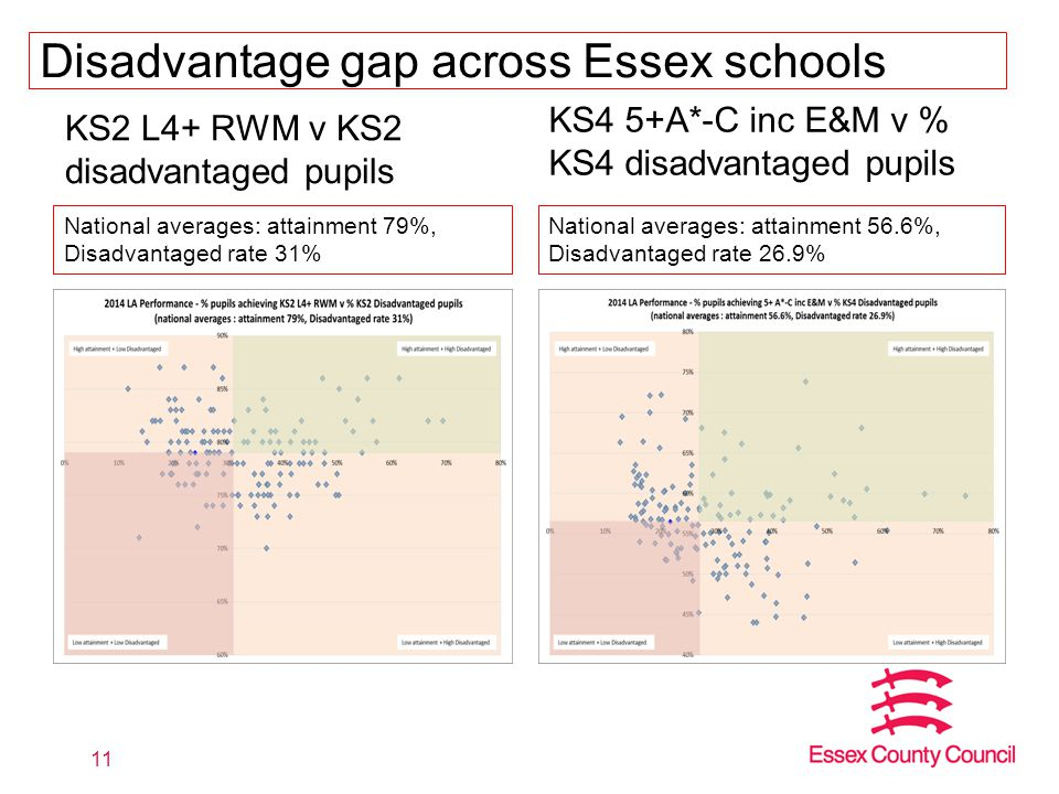 Disadvantage gap across Essex schools KS2 L4+ RWM v KS2 disadvantaged pupils KS4 5+A*-C inc E&M v % KS4 disadvantaged pupils 11 National averages: attainment 79%, Disadvantaged rate 31% National averages: attainment 56.6%, Disadvantaged rate 26.9%