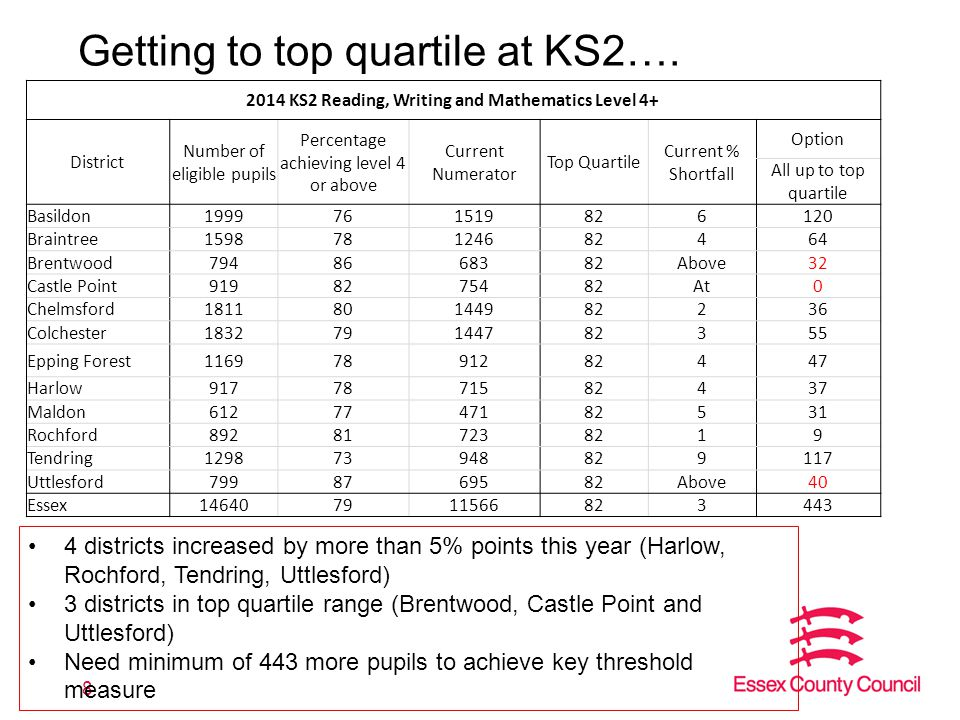 Getting to top quartile at KS2….