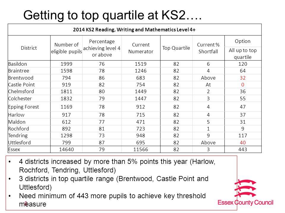 Getting to top quartile at KS4….