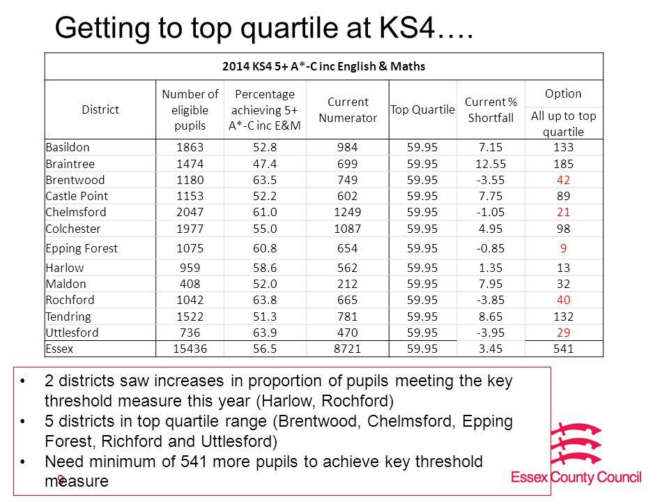 Essex quartile position in 2013/14 KS2 L4+ RWM KS4 5+ A*-C inc E&M 10 Quartile thresholds - LAIT website Top QuartileUp to and including 73.80 2nd QuartileUp to and including 59.95 3rd QuartileUp to and including 56.90 Bottom QuartileUp to and including 53.45 Quartile thresholds - LAIT website Top QuartileUp to and including 93 2nd QuartileUp to and including 81 3rd QuartileUp to and including 79 Bottom QuartileUp to and including 77