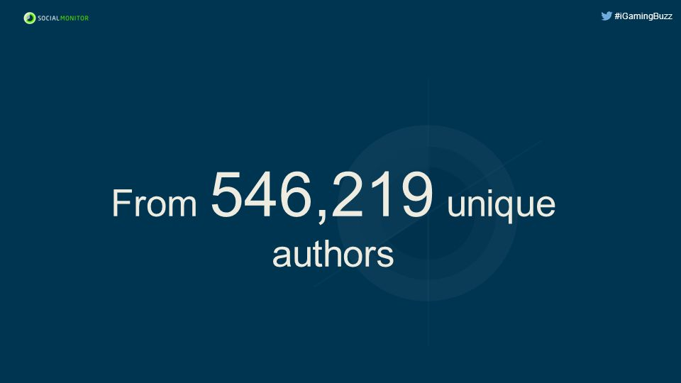 #iGamingBuzz From 546,219 unique authors