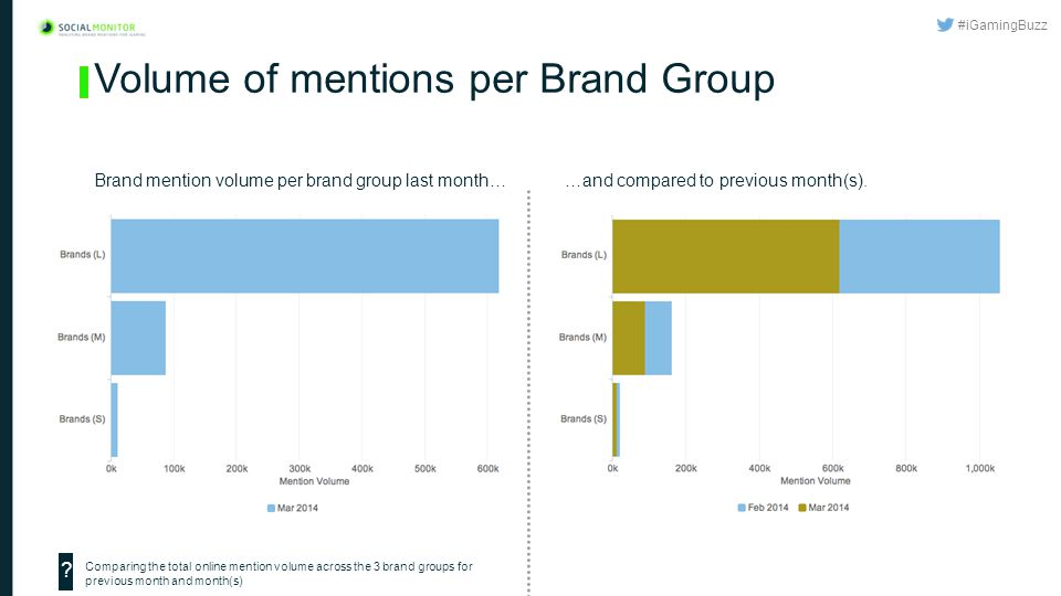 #iGamingBuzz Volume of mentions per Brand Group …and compared to previous month(s).Brand mention volume per brand group last month… Comparing the total online mention volume across the 3 brand groups for previous month and month(s) ?