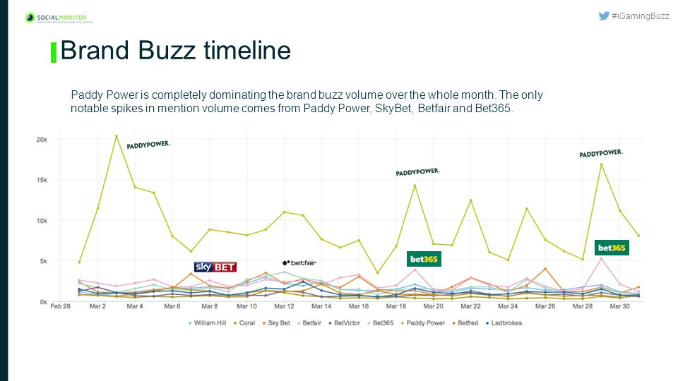 #iGamingBuzz Brand Buzz timeline Paddy Power is completely dominating the brand buzz volume over the whole month.