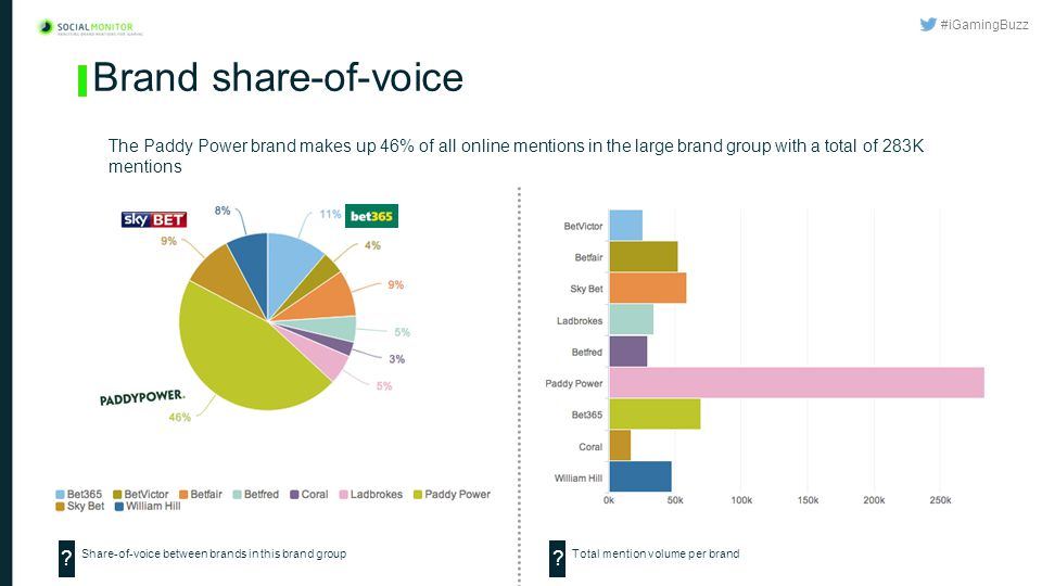 #iGamingBuzz Brand share-of-voice The Paddy Power brand makes up 46% of all online mentions in the large brand group with a total of 283K mentions Share-of-voice between brands in this brand group .