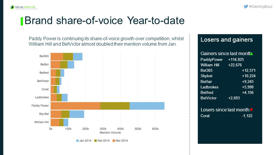 #iGamingBuzz Brand share-of-voice Year-to-date Paddy Power is continuing its share-of-voice growth over competition, whilst William Hill and BetVictor almost doubled their mention volume from Jan.