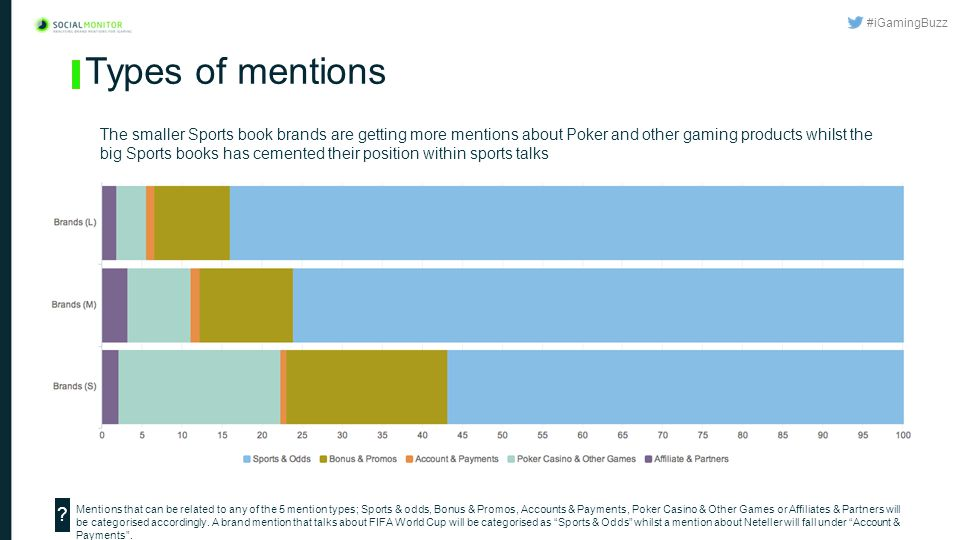 #iGamingBuzz Types of mentions The smaller Sports book brands are getting more mentions about Poker and other gaming products whilst the big Sports books has cemented their position within sports talks Mentions that can be related to any of the 5 mention types; Sports & odds, Bonus & Promos, Accounts & Payments, Poker Casino & Other Games or Affiliates & Partners will be categorised accordingly.