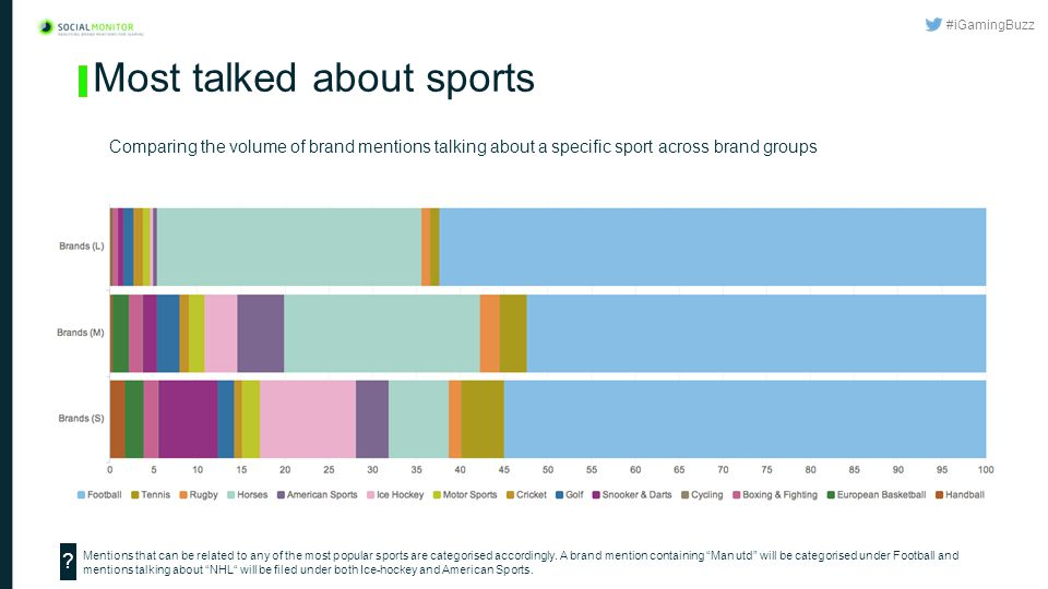 #iGamingBuzz Most talked about sports Comparing the volume of brand mentions talking about a specific sport across brand groups Mentions that can be related to any of the most popular sports are categorised accordingly.