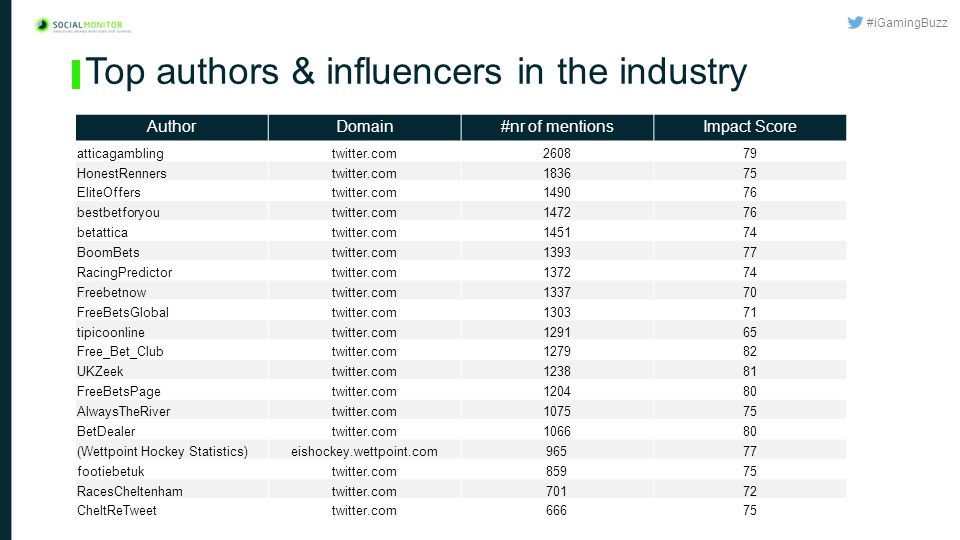#iGamingBuzz Top authors & influencers in the industry AuthorDomain#nr of mentionsImpact Score atticagamblingtwitter.com260879 HonestRennerstwitter.com183675 EliteOfferstwitter.com149076 bestbetforyoutwitter.com147276 betatticatwitter.com145174 BoomBetstwitter.com139377 RacingPredictortwitter.com137274 Freebetnowtwitter.com133770 FreeBetsGlobaltwitter.com130371 tipicoonlinetwitter.com129165 Free_Bet_Clubtwitter.com127982 UKZeektwitter.com123881 FreeBetsPagetwitter.com120480 AlwaysTheRivertwitter.com107575 BetDealertwitter.com106680 (Wettpoint Hockey Statistics)eishockey.wettpoint.com96577 footiebetuktwitter.com85975 RacesCheltenhamtwitter.com70172 CheltReTweettwitter.com66675