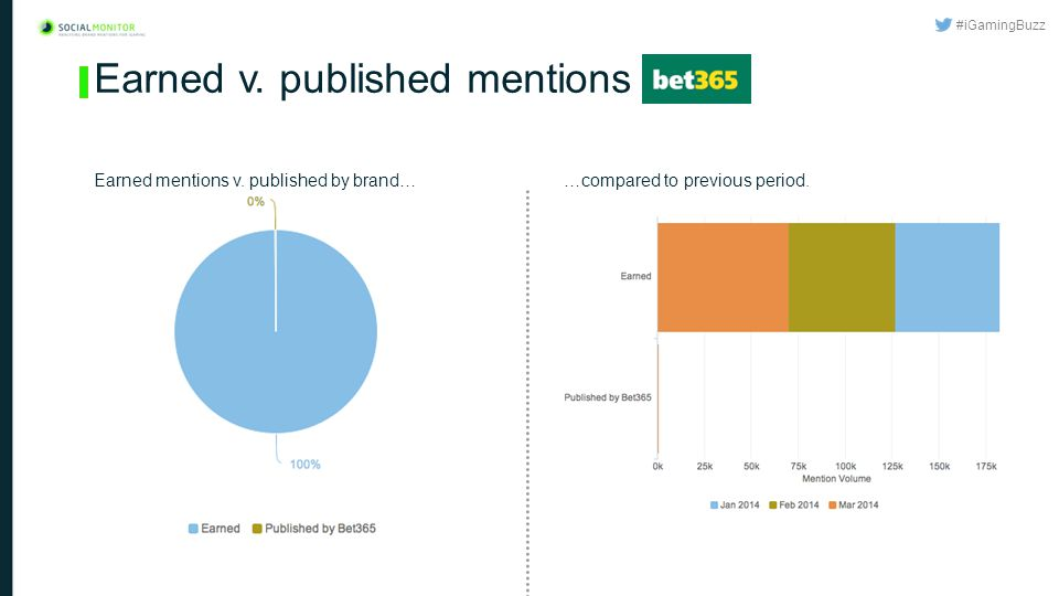 #iGamingBuzz Earned v. published mentions …compared to previous period.Earned mentions v.