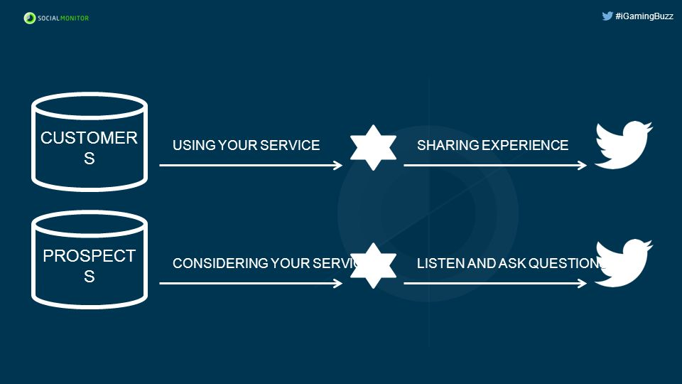 #iGamingBuzz CUSTOMER S USING YOUR SERVICESHARING EXPERIENCE PROSPECT S CONSIDERING YOUR SERVICELISTEN AND ASK QUESTIONS