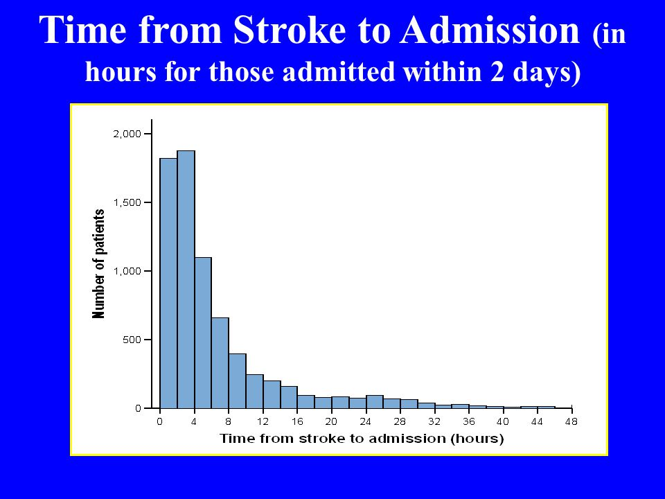 Time from Stroke to Admission (in hours for those admitted within 2 days)