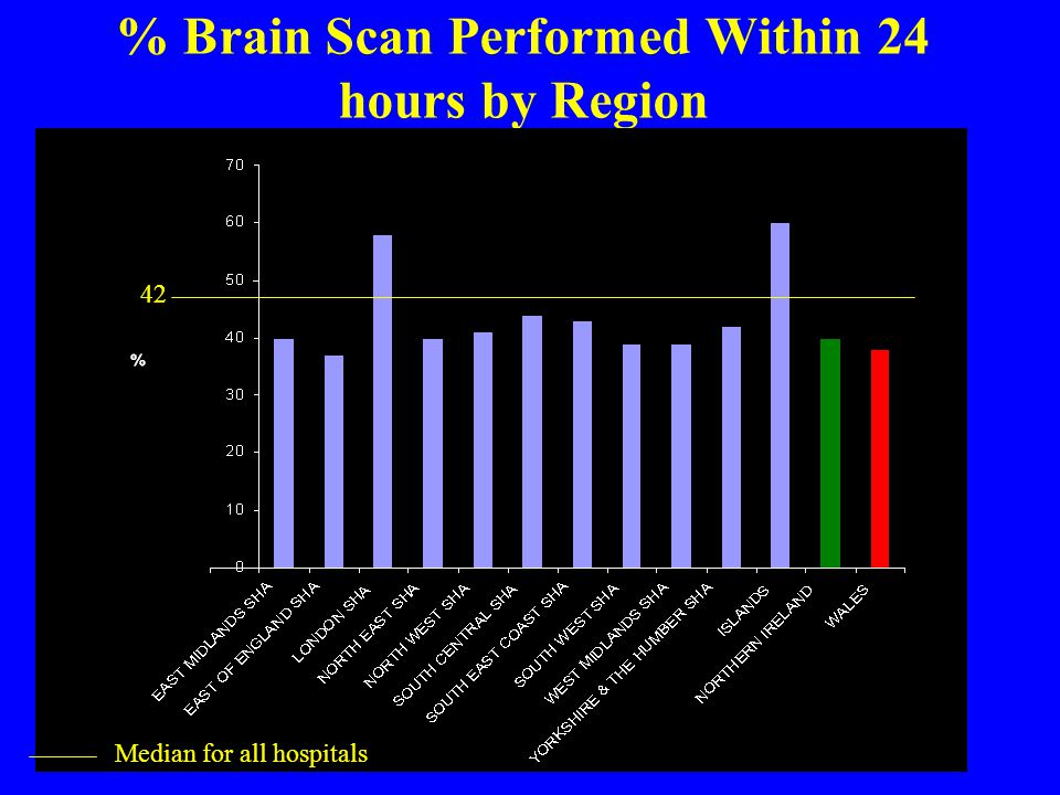 % Brain Scan Performed Within 24 hours by Region Median for all hospitals 42