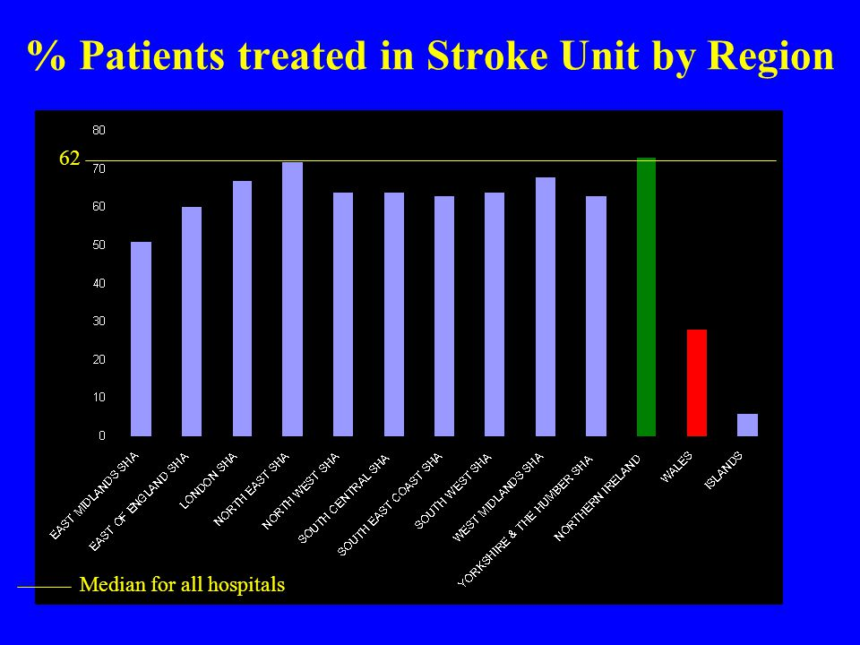 Median for all hospitals 62 % Patients treated in Stroke Unit by Region