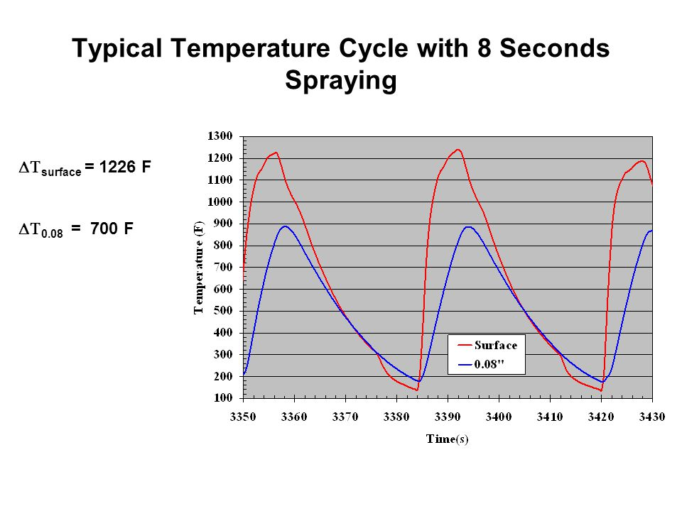 Typical Temperature Cycle with 8 Seconds Spraying  surface = 1226 F  0.08 = 700 F