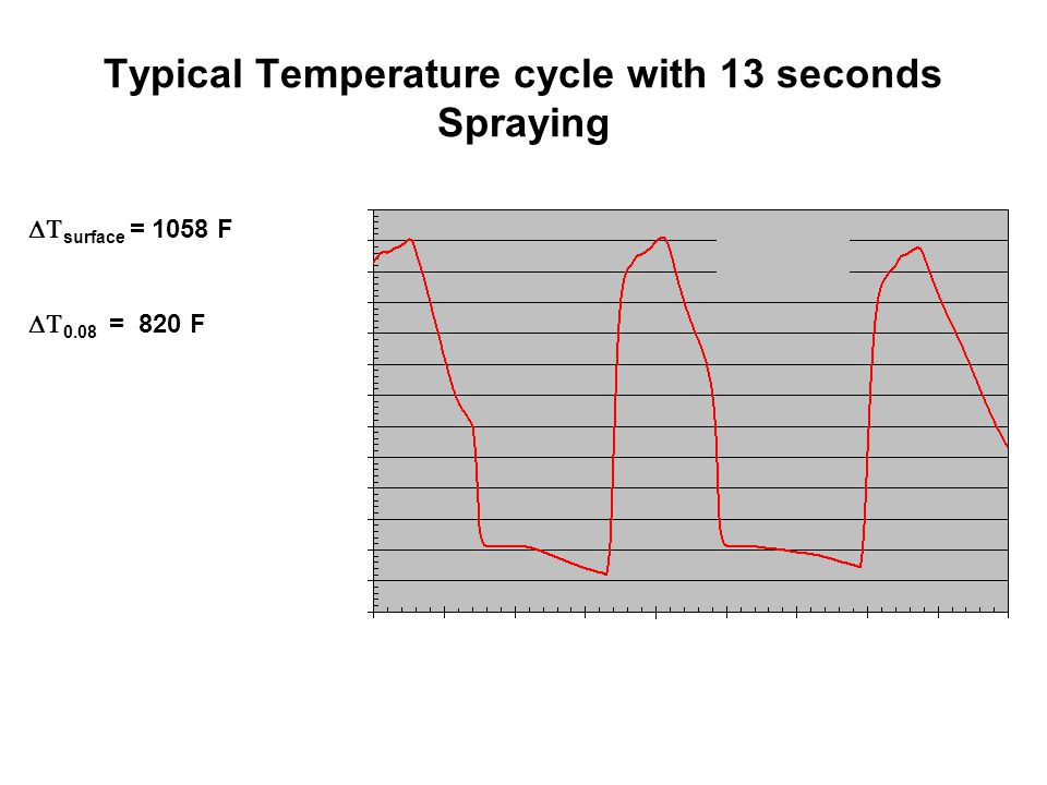 Typical Temperature cycle with 13 seconds Spraying  surface = 1058 F  0.08 = 820 F