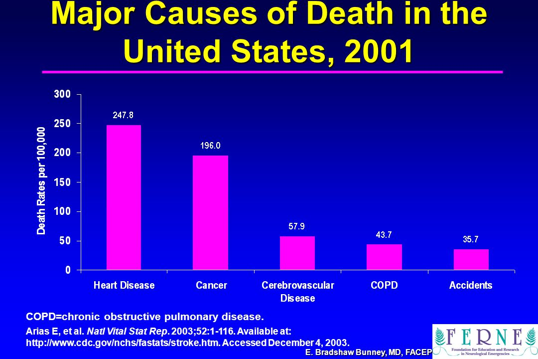E. Bradshaw Bunney, MD, FACEP Major Causes of Death in the United States, 2001 Arias E, et al.