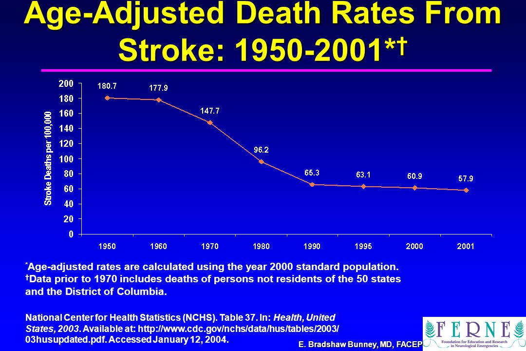 E. Bradshaw Bunney, MD, FACEP Age-Adjusted Death Rates From Stroke: 1950-2001* † * Age-adjusted rates are calculated using the year 2000 standard popu