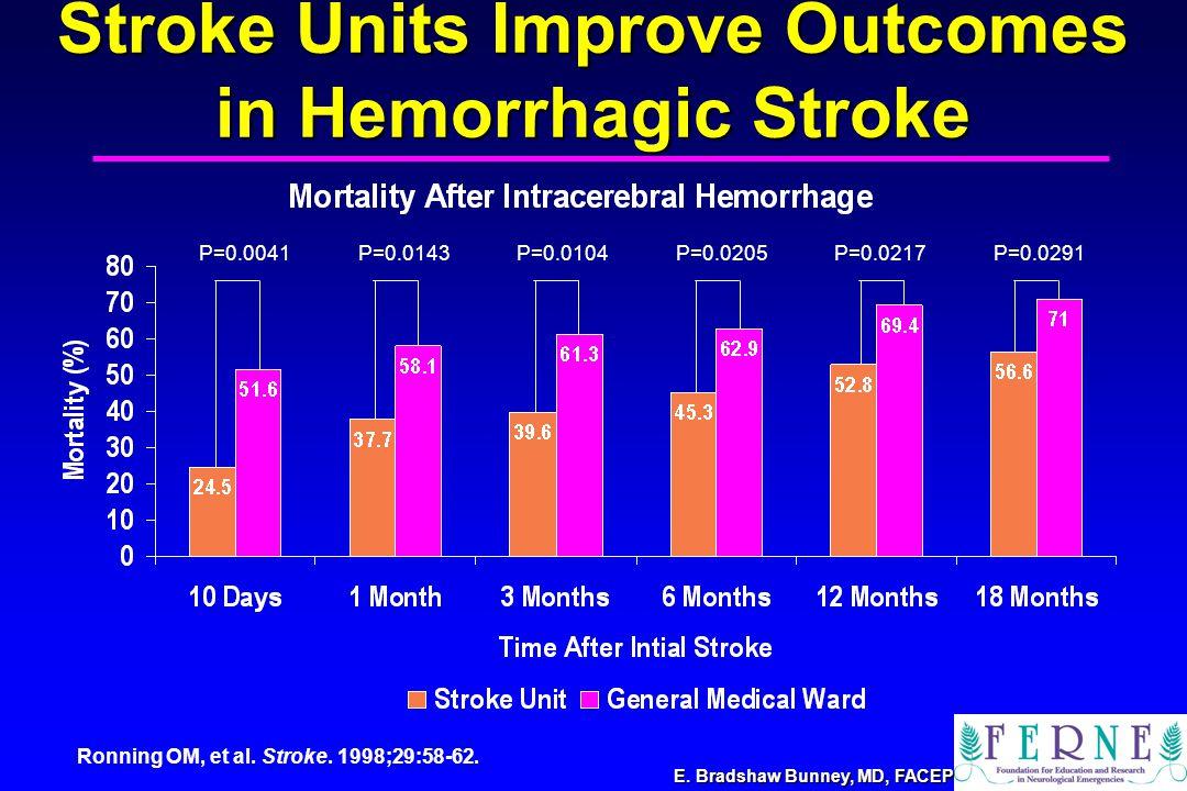 E. Bradshaw Bunney, MD, FACEP Stroke Units Improve Outcomes in Hemorrhagic Stroke P=0.0291P=0.0041P=0.0143P=0.0104P=0.0205P=0.0217 Ronning OM, et al.