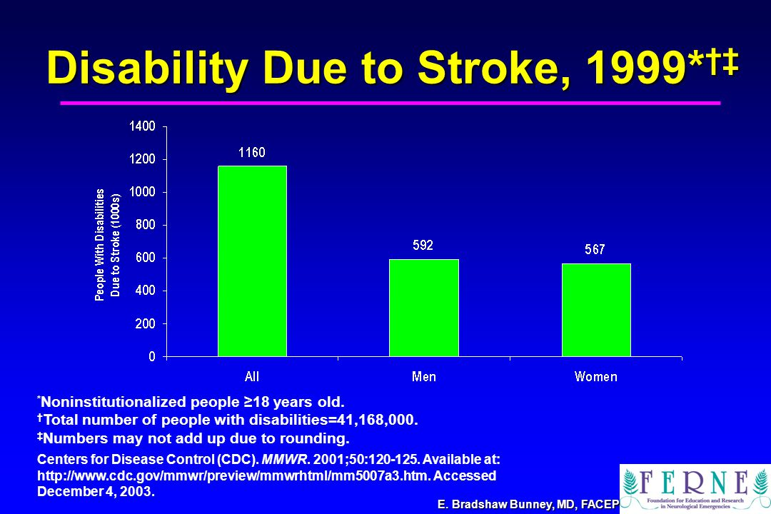 Disability Due to Stroke, 1999* †‡ Centers for Disease Control (CDC).