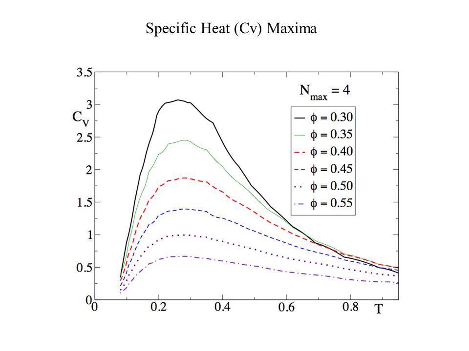 Specific Heat (Cv) Maxima Cv