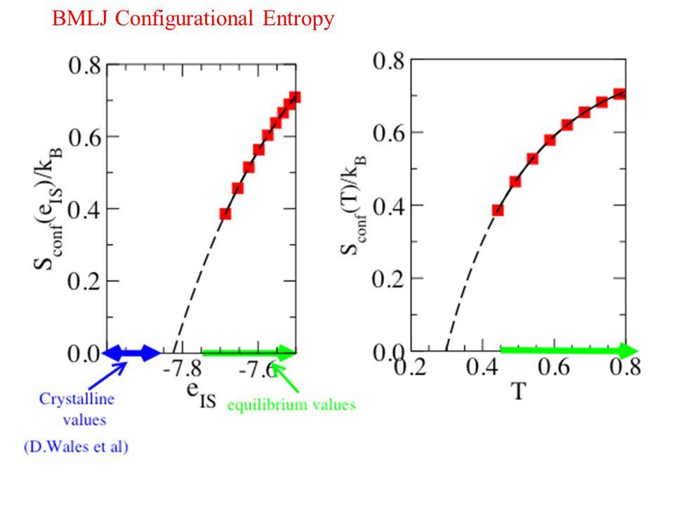 BMLJ Configurational Entropy BMLJ Sconf