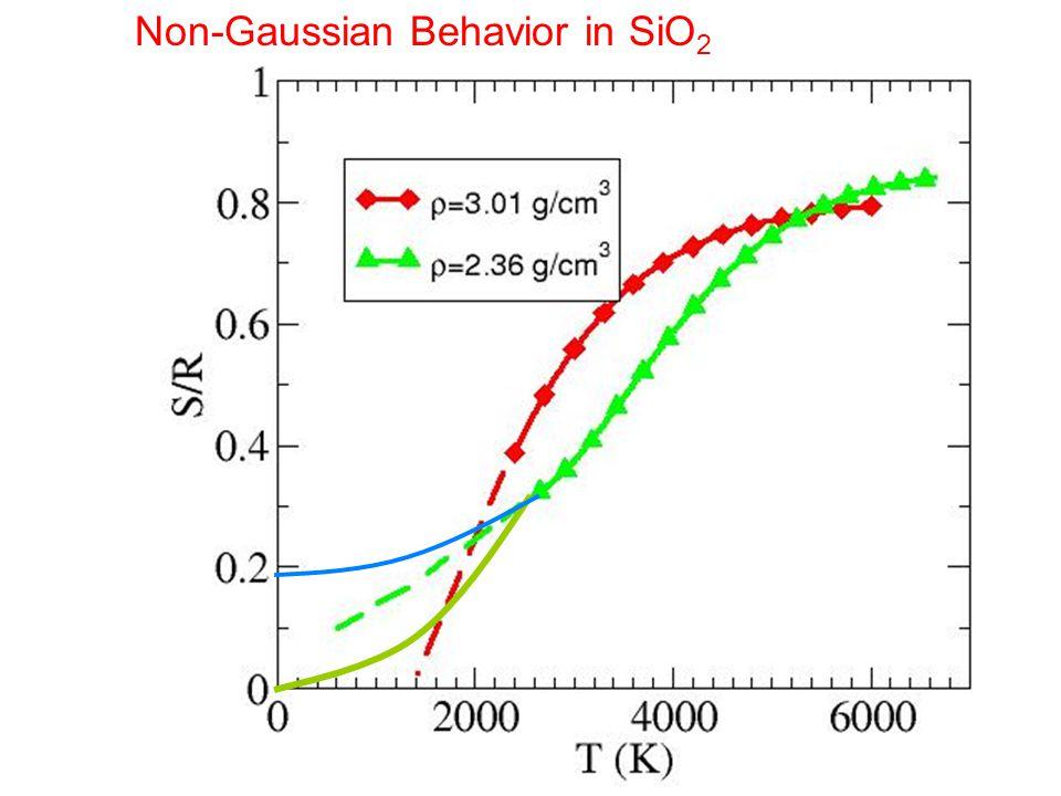 Eis e S conf for silica… Esempio di forte Non-Gaussian Behavior in SiO 2 Non gaussian silica Sconf Silica