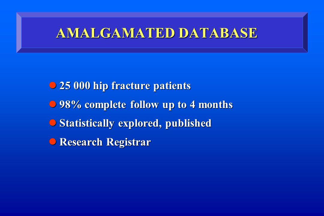 AMALGAMATED DATABASE 25 000 hip fracture patients 25 000 hip fracture patients 98% complete follow up to 4 months 98% complete follow up to 4 months S