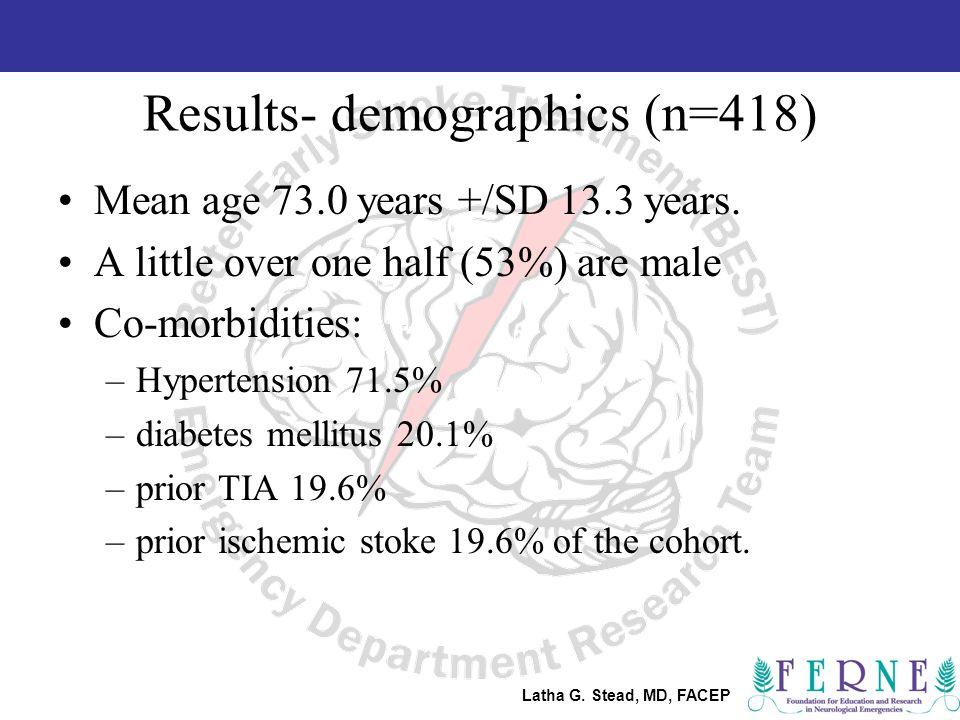 Latha G. Stead, MD, FACEP Results- demographics (n=418) Mean age 73.0 years +/SD 13.3 years.