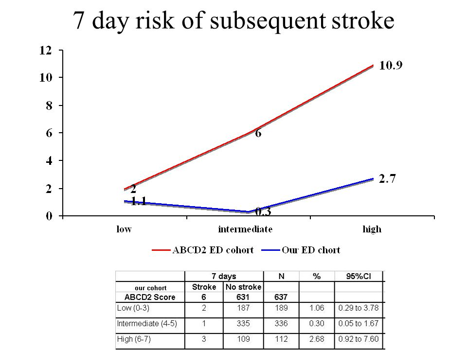 7 day risk of subsequent stroke