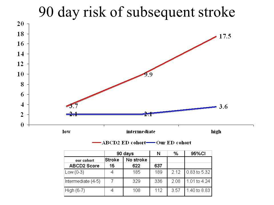 90 day risk of subsequent stroke