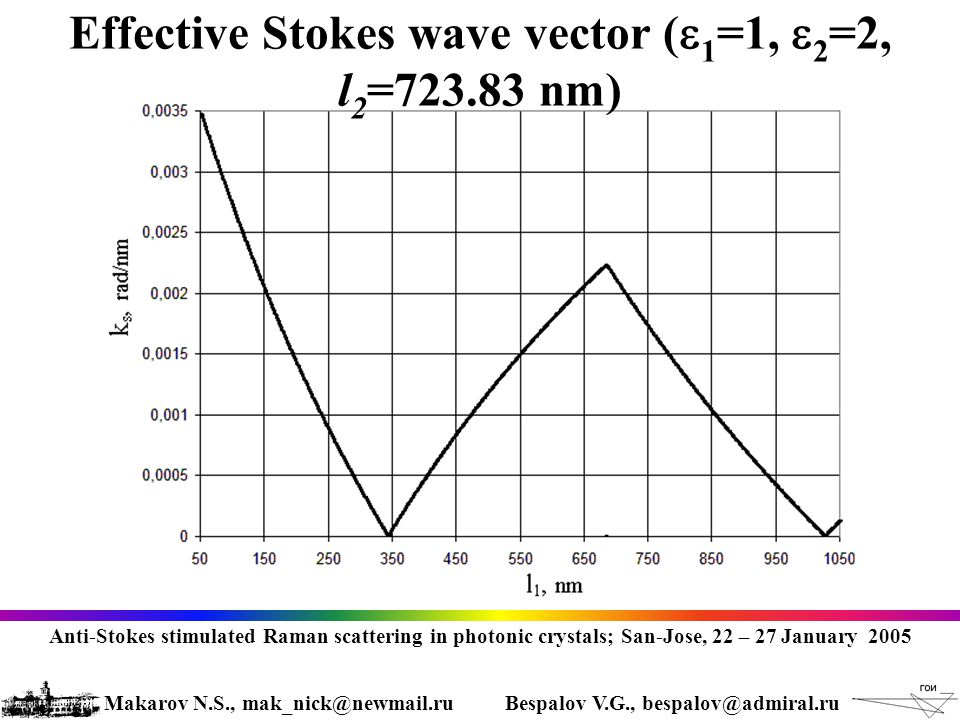 Effective Stokes wave vector (  1 =1,  2 =2, l 2 =723.83 nm) Anti-Stokes stimulated Raman scattering in photonic crystals; San-Jose, 22 – 27 January 2005 Makarov N.S., mak_nick@newmail.ruBespalov V.G., bespalov@admiral.ru