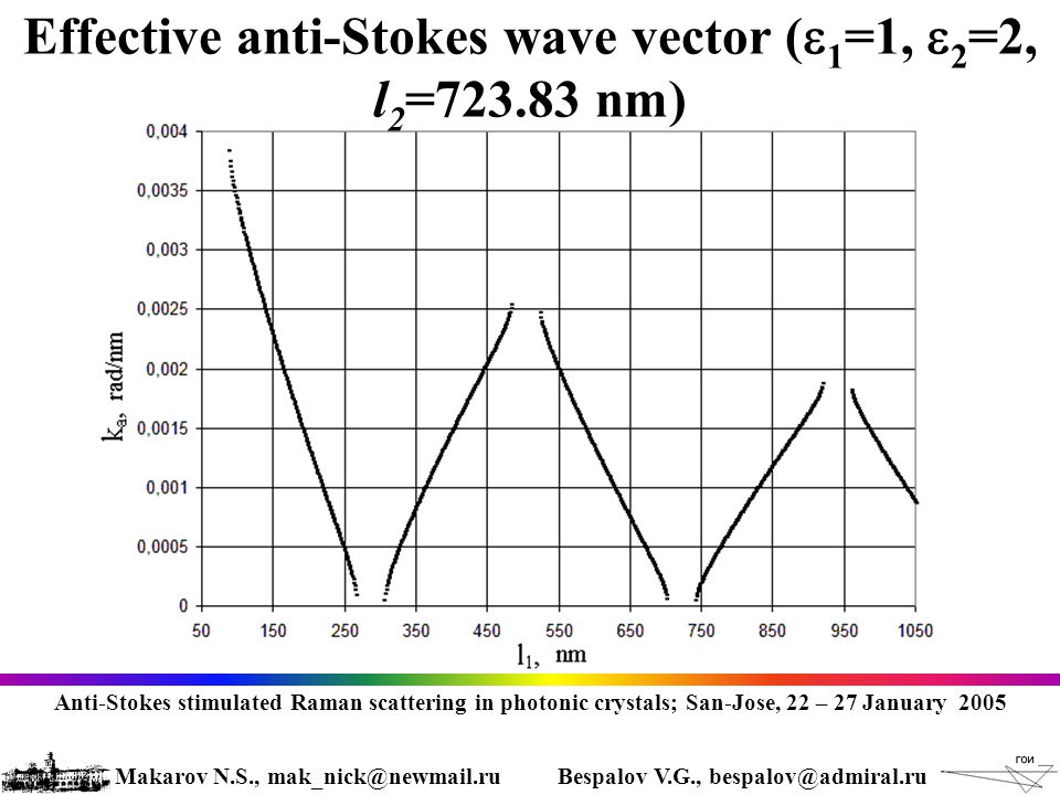 Effective anti-Stokes wave vector (  1 =1,  2 =2, l 2 =723.83 nm) Anti-Stokes stimulated Raman scattering in photonic crystals; San-Jose, 22 – 27 January 2005 Makarov N.S., mak_nick@newmail.ruBespalov V.G., bespalov@admiral.ru