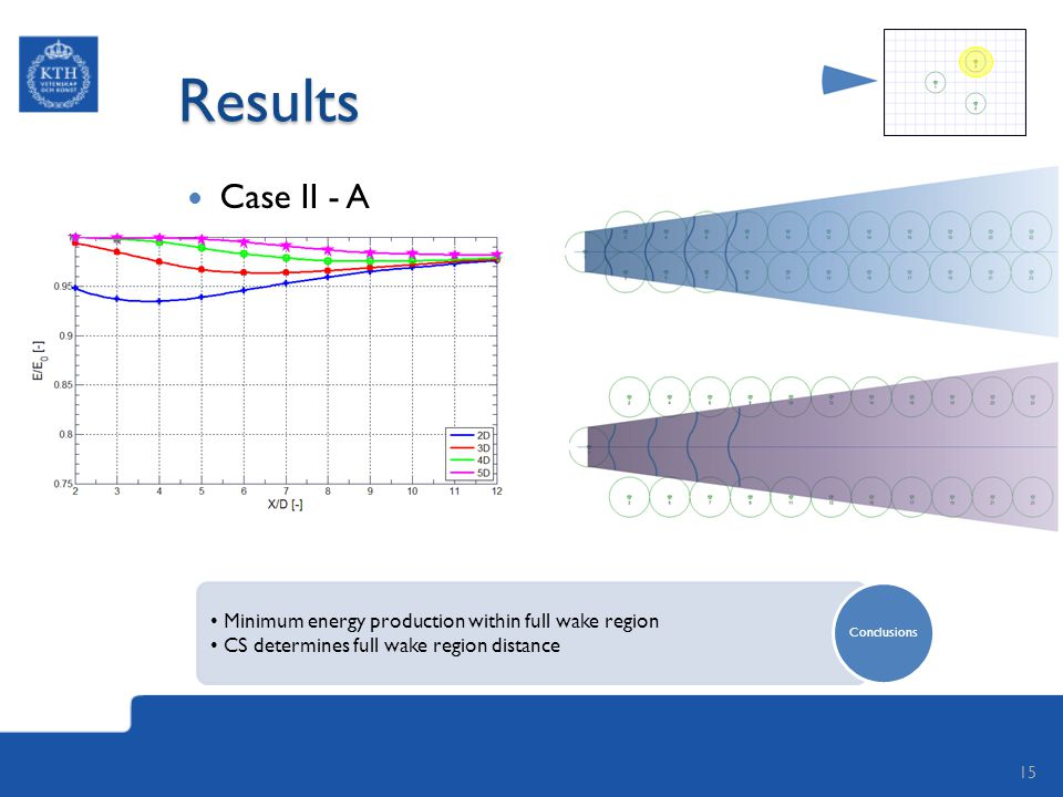 Results Case II - A 15 Minimum energy production within full wake region CS determines full wake region distance Conclusions