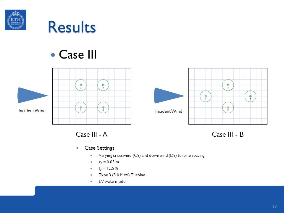 Results Case III 17 Case III - ACase III - B Case Settings Varying crosswind (CS) and downwind (DS) turbine spacing z 0 = 0.03 m I 0 = 12.5 % Type 3 (3.0 MW) Turbine EV wake model Incident Wind