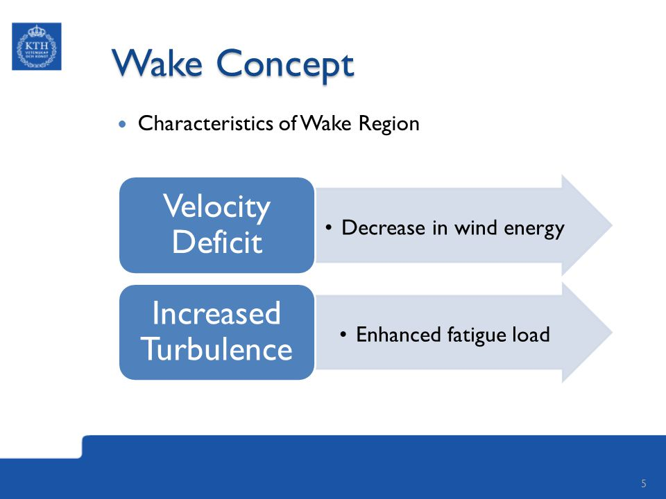 Wake Concept Decrease in wind energy Velocity Deficit Enhanced fatigue load Increased Turbulence Characteristics of Wake Region 5