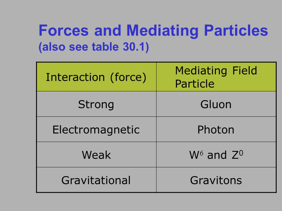Forces and Mediating Particles (also see table 30.1) Interaction (force) Mediating Field Particle StrongGluon ElectromagneticPhoton WeakW  and Z 0 GravitationalGravitons