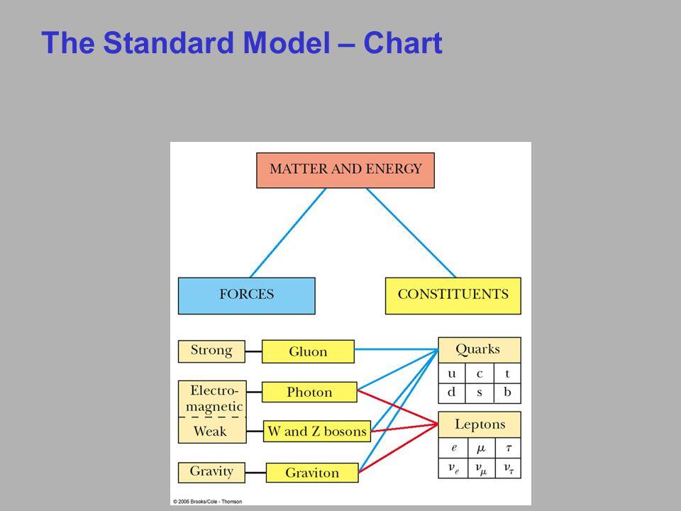 The Standard Model – Chart