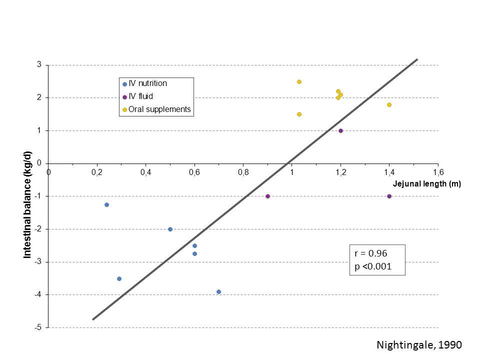 Nightingale, 1990 r = 0.96 p <0.001 Jejunal length (m)