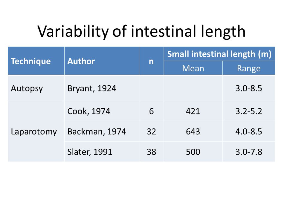 Variability of intestinal length TechniqueAuthorn Small intestinal length (m) MeanRange AutopsyBryant, 19243.0-8.5 Laparotomy Cook, 197464213.2-5.2 Backman, 1974326434.0-8.5 Slater, 1991385003.0-7.8