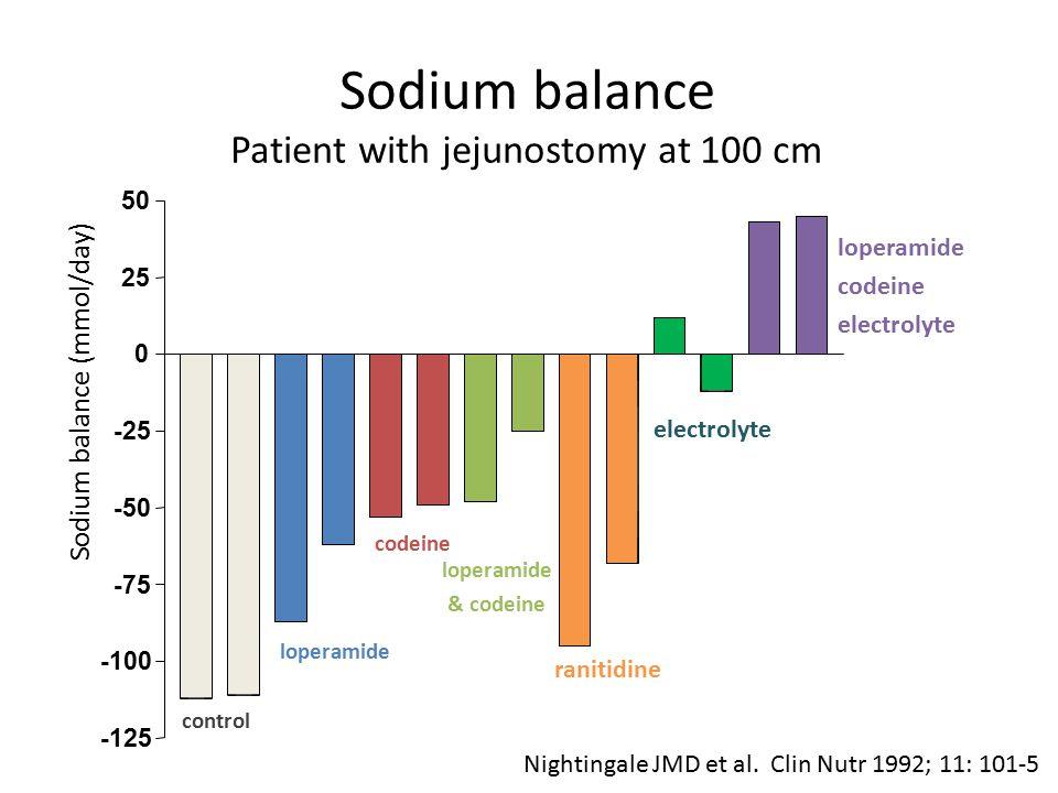 -125 -100 -75 -50 -25 0 25 50 Sodium balance (mmol/day) control loperamide codeine loperamide & codeine ranitidine electrolyte loperamide codeine elec